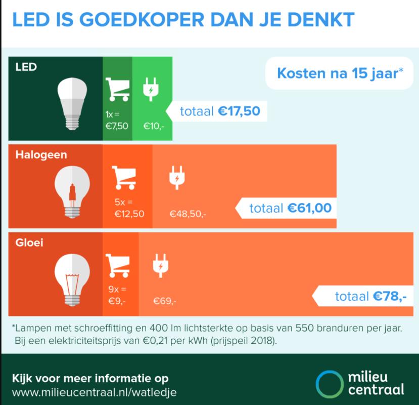 energiezuinig-verlichten-kies-led